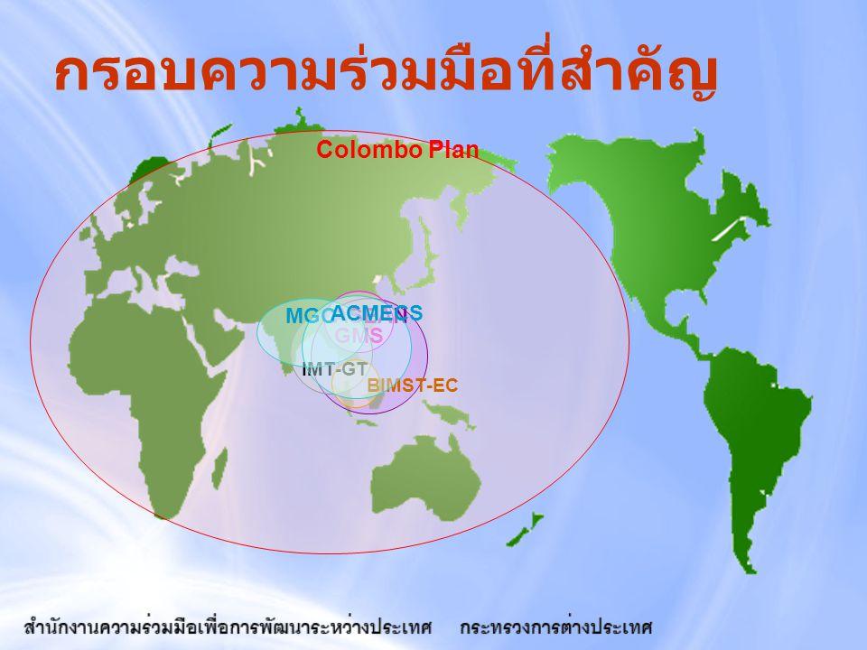 กรอบความร่วมมือที่สำคัญ Colombo Plan ASEAN GMS IMT-GT BIMST-EC MGC ACMECS