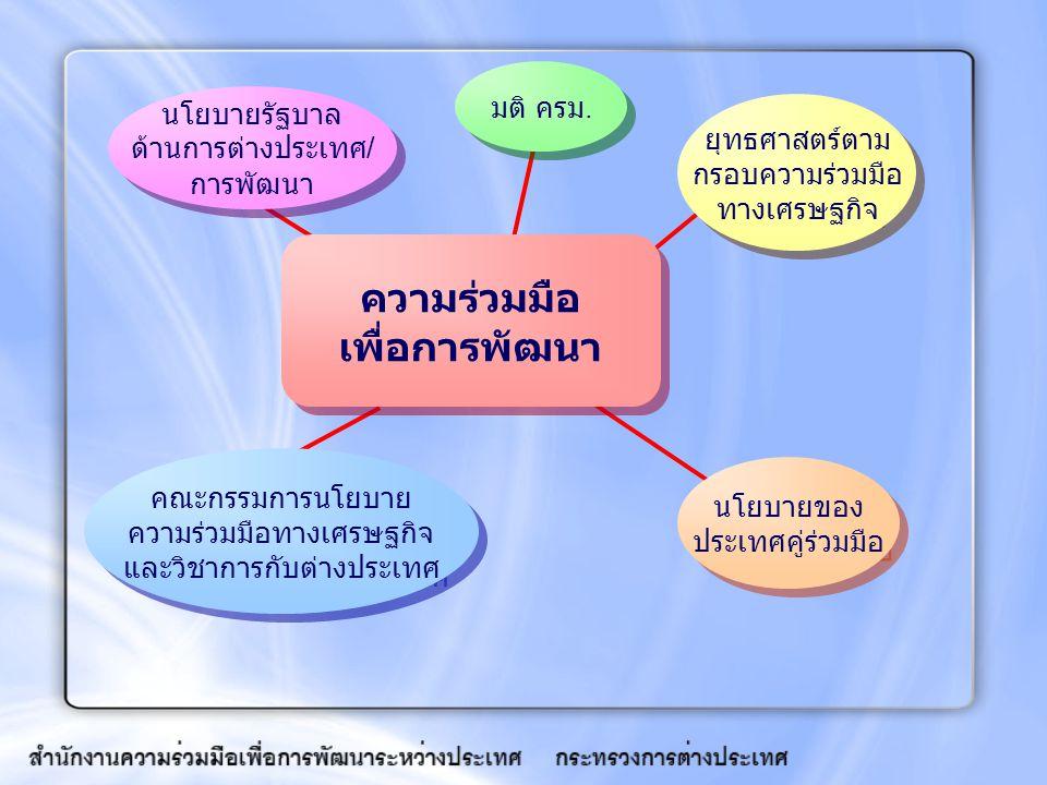 นโยบาย / แนวทางการให้ความ ร่วมมือเพื่อการพัฒนา ส่งเสริมและพัฒนา ความสัมพันธ์ ด้านการเมือง เศรษฐกิจ สังคม ส่งเสริมการค้าการลงทุนของ ไทย ส่งเสริมโอกาสการพัฒนาขีด ความสามารถเชิงวิชาการของ หน่วยงานไทย แลกเปลี่ยนความก้าวหน้าทาง เศรษฐกิจ วิชาการ ความร่วมมือระหว่างสถาบัน ไทย - ต่างประเทศ