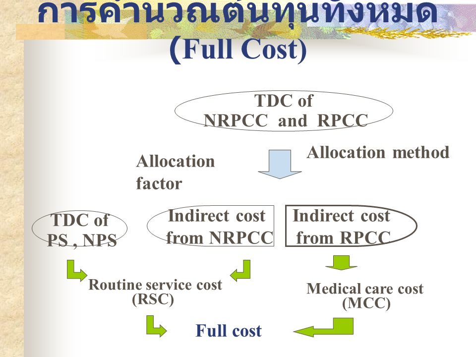 การคำนวณต้นทุนทั้งหมด (Full Cost) Allocation factor Allocation method TDC of NRPCC and RPCC TDC of PS, NPS Routine service cost (RSC) Medical care cos