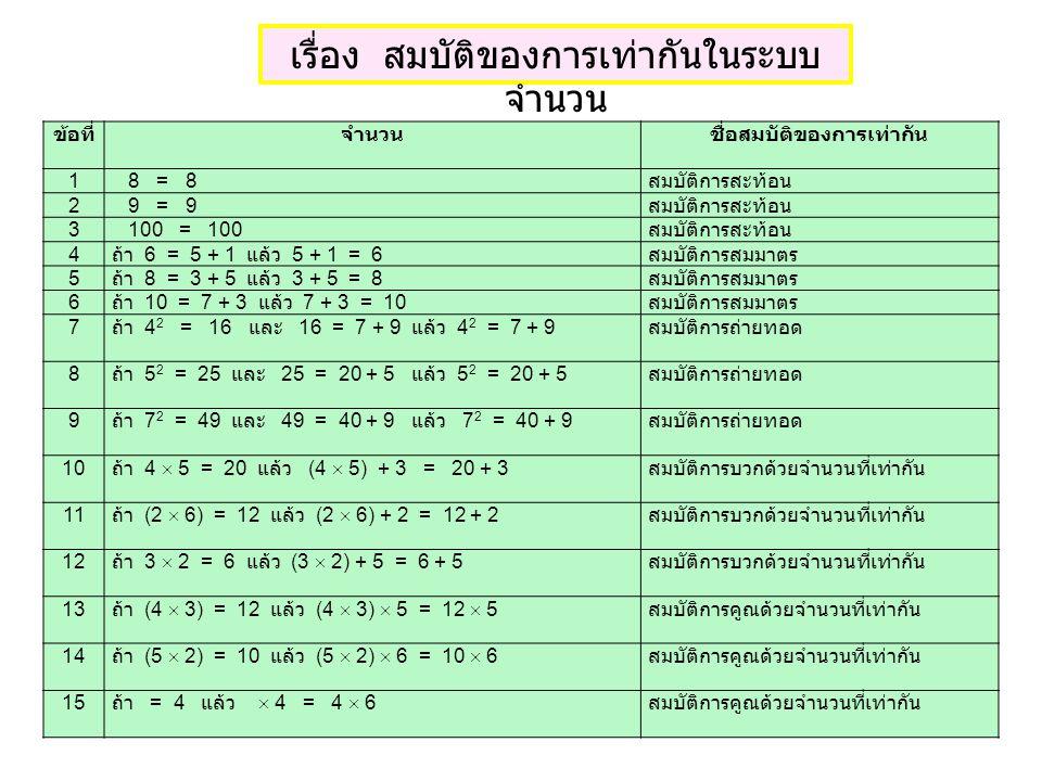 เรื่อง สมบัติของการเท่ากันในระบบ จำนวน ข้อที่จำนวนชื่อสมบัติของการเท่ากัน 1 8 = 8 สมบัติการสะท้อน 2 9 = 9 สมบัติการสะท้อน 3 100 = 100 สมบัติการสะท้อน