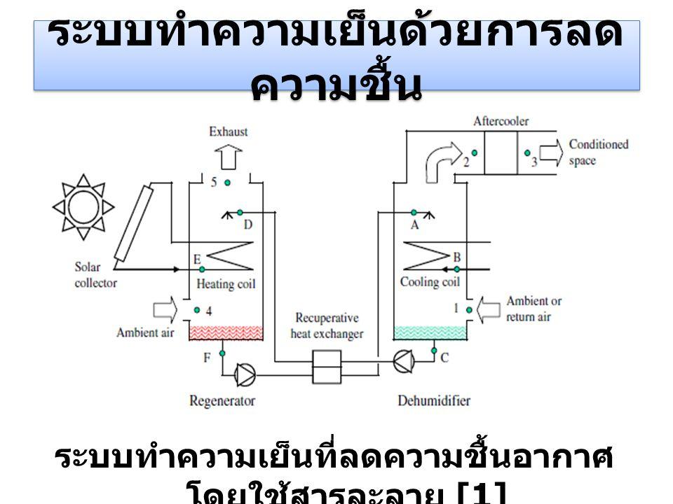 ระบบทำความเย็นด้วยการลด ความชื้น ระบบทำความเย็นที่ลดความชื้นอากาศ โดยใช้สารละลาย [1]