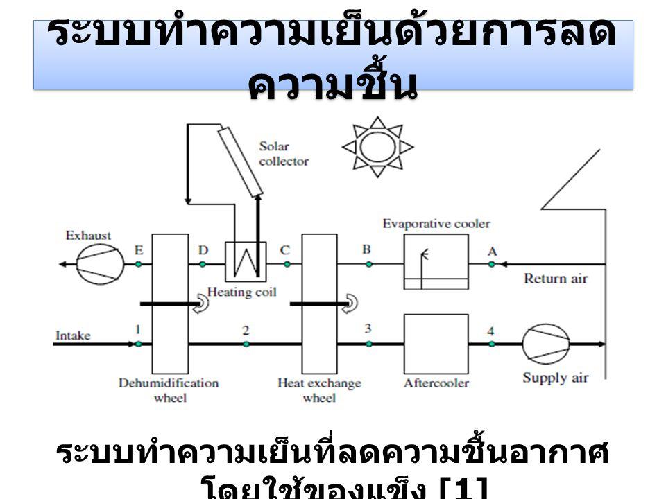 ระบบทำความเย็นด้วยการลด ความชื้น ระบบทำความเย็นที่ลดความชื้นอากาศ โดยใช้ของแข็ง [1]