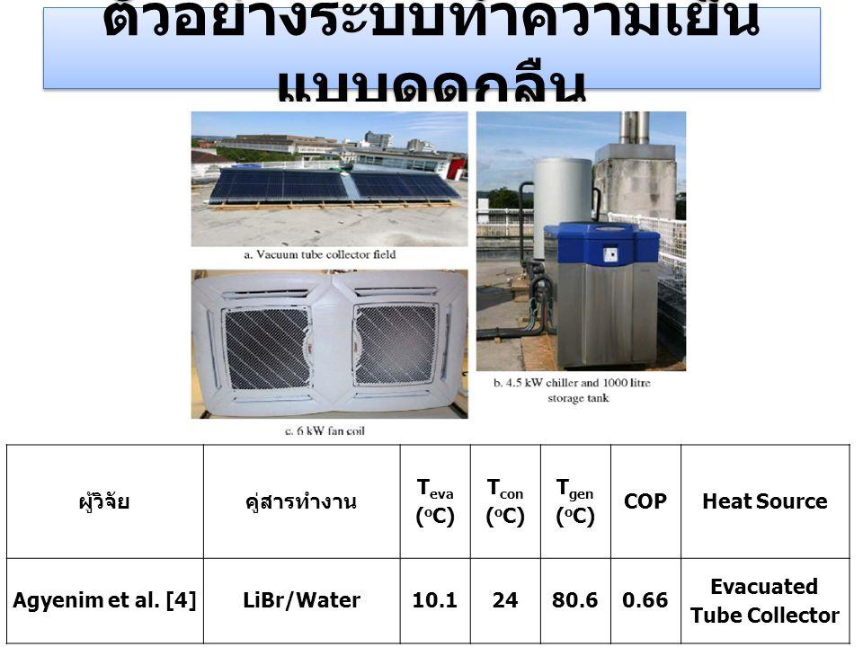 ตัวอย่างระบบทำความเย็น แบบดูดกลืน ผู้วิจัยคู่สารทำงาน T eva ( o C) T con ( o C) T gen ( o C) COPHeat Source Agyenim et al. [4]LiBr/Water10.12480.60.66