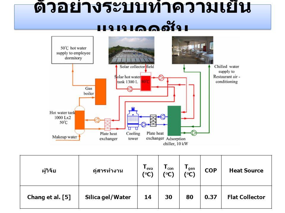 ตัวอย่างระบบทำความเย็น แบบดูดซับ ผู้วิจัยคู่สารทำงาน T eva ( o C) T con ( o C) T gen ( o C) COPHeat Source Chang et al. [5]Silica gel/Water1430800.37F