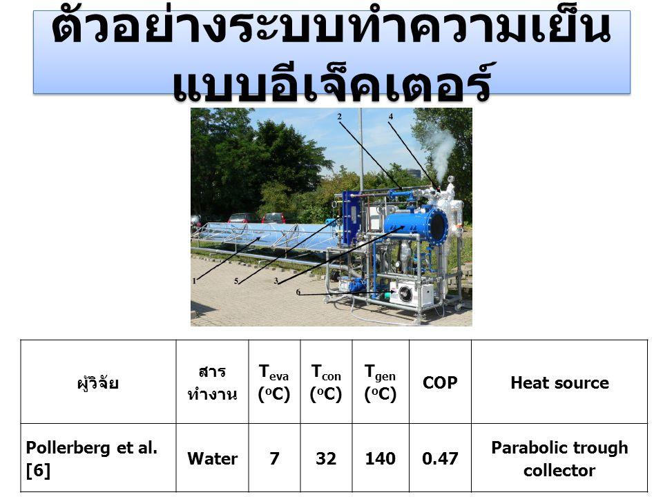 ตัวอย่างระบบทำความเย็น แบบอีเจ็คเตอร์ ผู้วิจัย สาร ทำงาน T eva ( o C) T con ( o C) T gen ( o C) COPHeat source Pollerberg et al. [6] Water7321400.47 P
