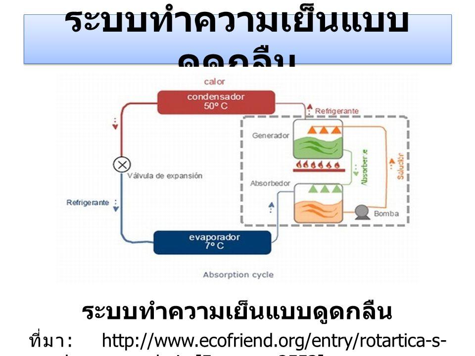 ระบบทำความเย็นแบบ ดูดกลืน ที่มา : http://www.ecofriend.org/entry/rotartica-s- solar-powered-air [5 ตุลาคม 2553]