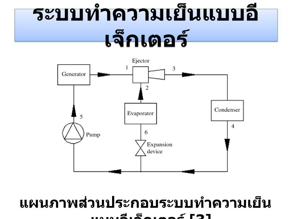 ระบบทำความเย็นแบบอี เจ็กเตอร์ แผนภาพส่วนประกอบระบบทำความเย็น แบบอีเจ็กเตอร์ [3]