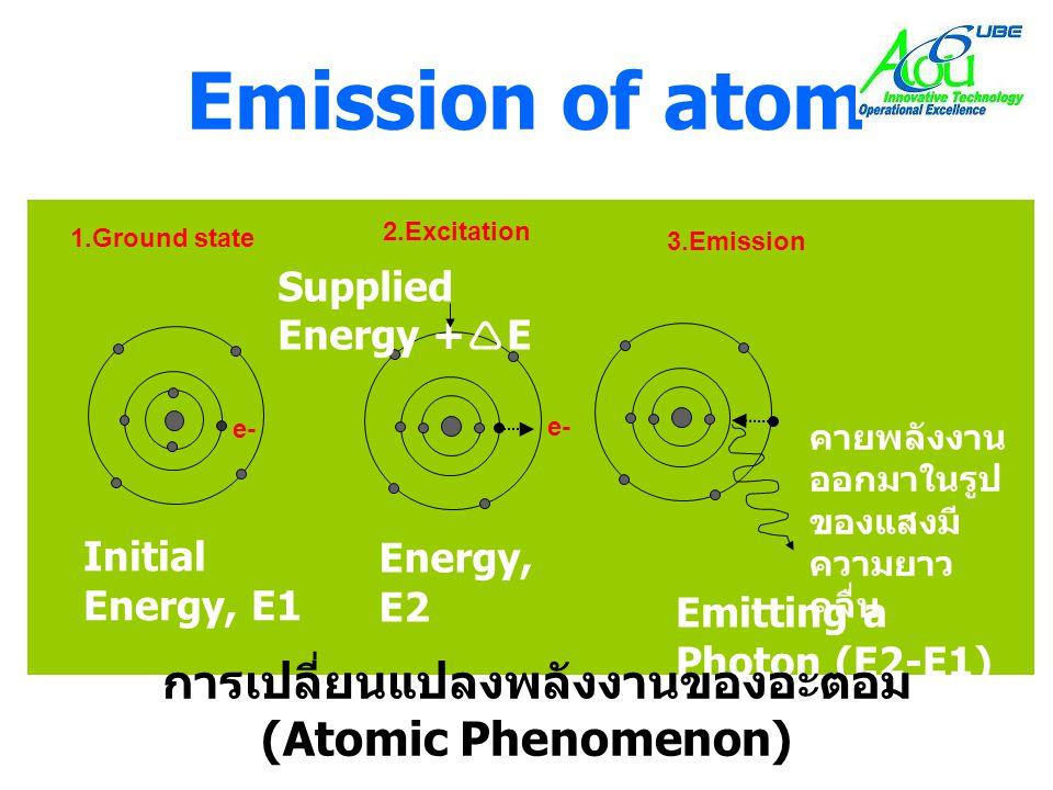 Emission of atom Emitting a Photon (E2-E1) Supplied Energy +  E Initial Energy, E1 คายพลังงาน ออกมาในรูป ของแสงมี ความยาว คลื่น Energy, E2 การเปลี่ยน