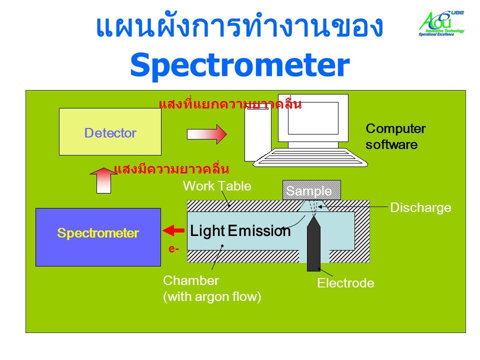 แผนผังการทำงานของ Spectrometer Discharge Sample Electrode Chamber (with argon flow) Work Table Spectrometer Detector Computer software Light Emission