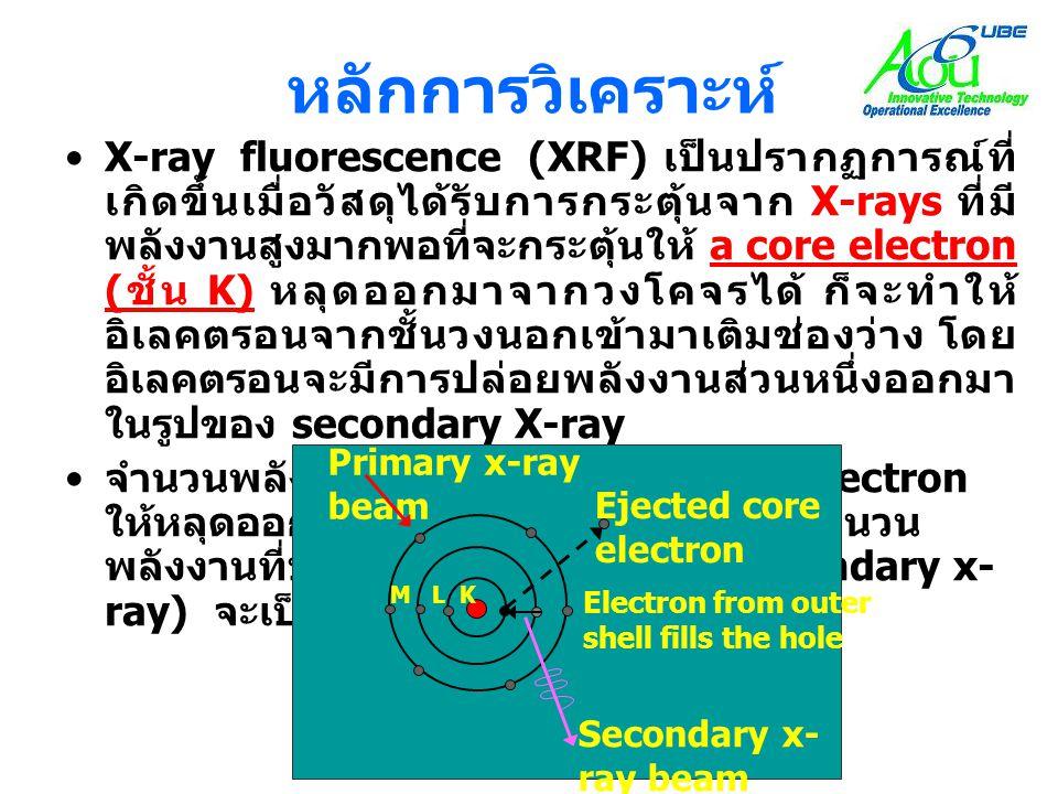 •X-ray fluorescence (XRF) เป็นปรากฏการณ์ที่ เกิดขึ้นเมื่อวัสดุได้รับการกระตุ้นจาก X-rays ที่มี พลังงานสูงมากพอที่จะกระตุ้นให้ a core electron ( ชั้น K