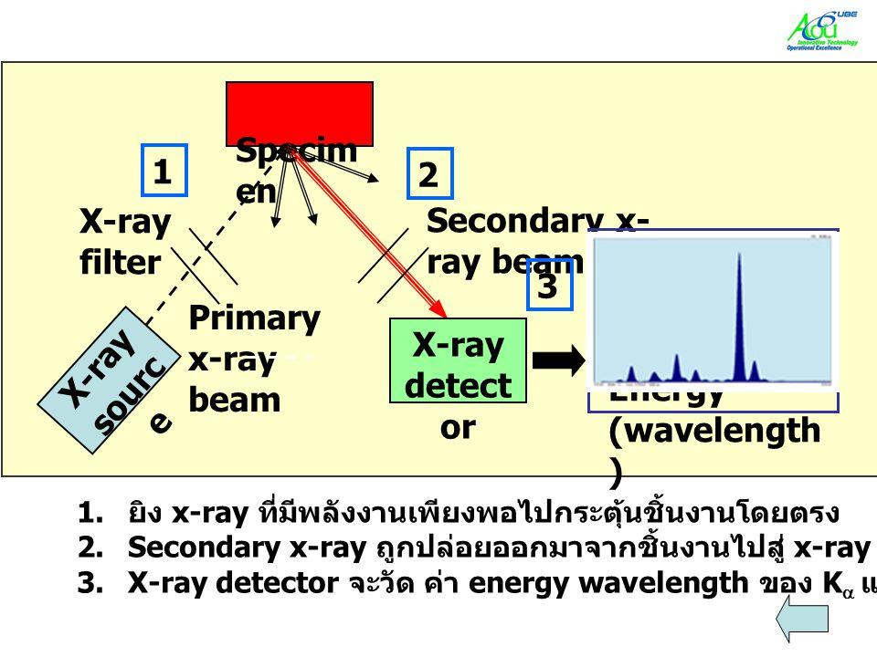 Specim en X-ray sourc e X-ray detect or Inten sity Energy (wavelength ) Primary x-ray beam Secondary x- ray beam 1 2 3 X-ray filter 1. ยิง x-ray ที่มี