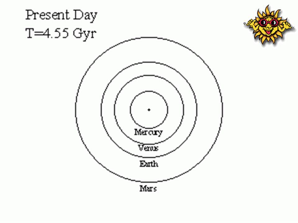 ค่อยๆเติบโตอย่างเงียบๆ ดวงอาทิตย์ใช้เวลาประมาณ 50 ล้านปีในการก่อ รูปร่างและเข้าไปอยู่ในแถบลำดับหลัก (Main Sequence) เมื่อประมาณ 4,500 ล้านปีที่ผ่านมา ความสว่าง 0.70 L sun รัศมี 0.897 R sun อุณหภูมิ 5586 เคลวิน กระบวนการหลอมไฮโดรเจนเป็นฮีเลียมที่ใจ กลางดวงอาทิตย์อย่างต่อเนื่อง ช้าๆ และค่อยๆร้อนขึ้นพร้อมกับค่อยๆสว่างขึ้น ด้วย