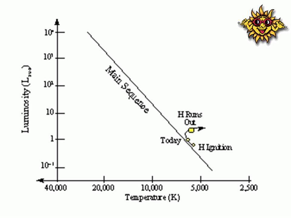 เข้าสู่ดวงอาทิตย์วัยชรา 700 ล้านปีถัดไป : ดวงอาทิตย์สว่างขึ้นจนถึงค่า L ~2.2 L sun ไป ยังฐานของกิ่งเรดไจแอนท์ ขนาดของดวงอาทิตย์พองขึ้น จาก 1.58 R sun ไปเป็น 2.3 R sun อุณหภูมิเย็นลงจาก 5517 เคลวิน เป็น 4902 เคลวิน การสูญเสียมวลที่ปล่อยออกไปในปรากฏการณ์ ลมดวงดาวเริ่มช้าลง : โดยลมนี้เป็นตัวนำดวงอาทิตย์ให้เข้าสู่ฐานของ กิ่งเรดไจแอนท์