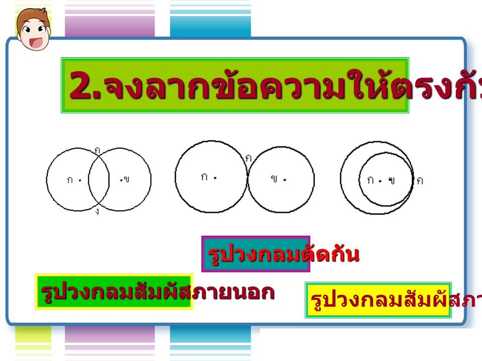 2. จงลากข้อความให้ตรงกับรูปภาพ รูปวงกลมตัดกัน รูปวงกลมสัมผัสภายนอก รูปวงกลมสัมผัสภายใน