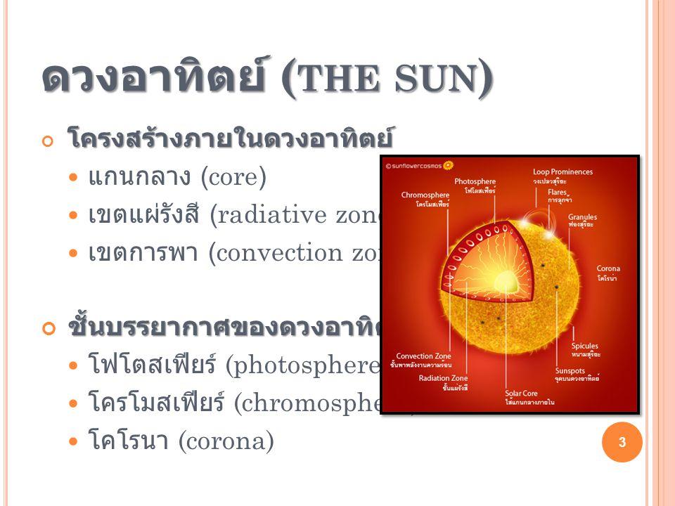 ดวงอาทิตย์ ( THE SUN ) โครงสร้างภายในดวงอาทิตย์  แกนกลาง (core)  เขตแผ่รังสี (radiative zone)  เขตการพา (convection zone) ชั้นบรรยากาศของดวงอาทิตย์  โฟโตสเฟียร์ (photosphere)  โครโมสเฟียร์ (chromosphere)  โคโรนา (corona) 3