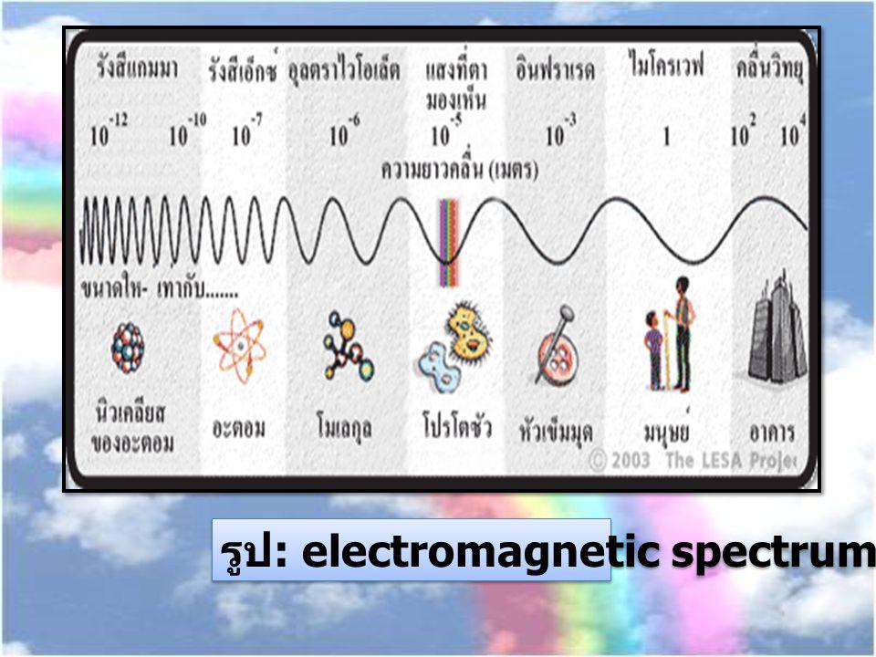 รูป : electromagnetic spectrum