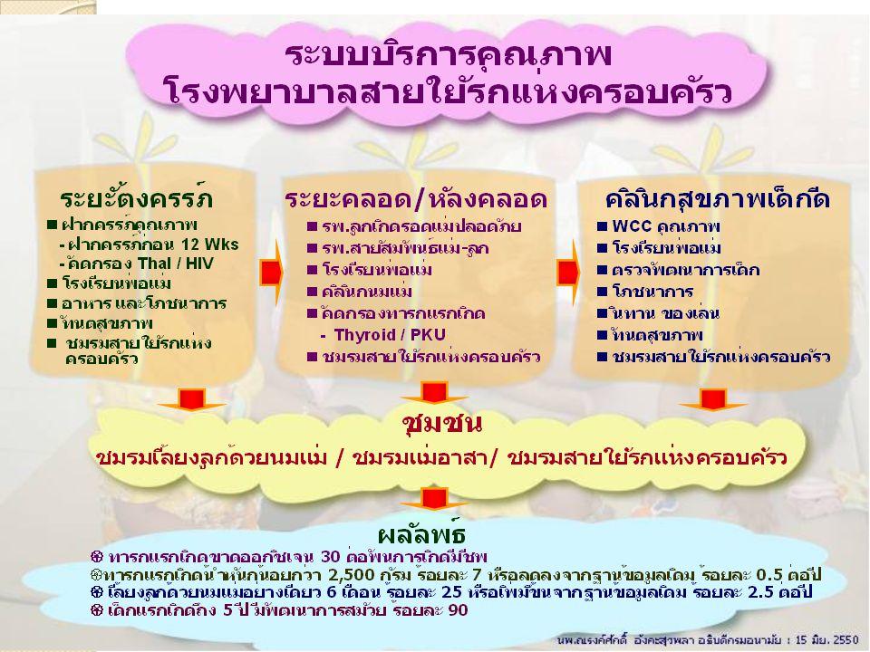 คลินิก 3 วัยเด็กไทยฉลาด ณ สถานีอนามัย หรือ PCU สืบสาน ดูแลครรภ์ ปรึกษาก่อน แต่งงาน รับขวัญเมื่อ แรกคลอด ยอดอาหาร ต้องนมแม่ ย้ำกระตุ้น สุขภาพ วัยทำงาน ช่วยกันสานเพิ่ม คุณค่าผู้สูงวัย เอาใจหนุน เมื่อวัยรุ่น ดีแน่แท้ พัฒนาสมวัย ศูนย์เรียนรู้ สู่ปัญญา พ่อ แม่ ปู่ ย่า ตา ยาย เด็กพัฒนา สมวัย ลูก