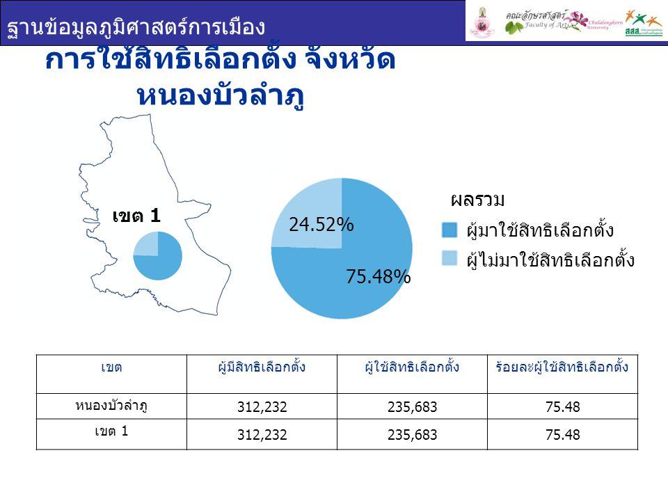 ฐานข้อมูลภูมิศาสตร์การเมือง การใช้สิทธิเลือกตั้ง จังหวัด หนองบัวลำภู เขตผู้มีสิทธิเลือกตั้งผู้ใช้สิทธิเลือกตั้งร้อยละผู้ใช้สิทธิเลือกตั้ง หนองบัวลำภู 312,232235,68375.48 เขต 1 312,232235,68375.48 เขต 1 ผู้มาใช้สิทธิเลือกตั้ง ผู้ไม่มาใช้สิทธิเลือกตั้ง ผลรวม 24.52% 75.48%
