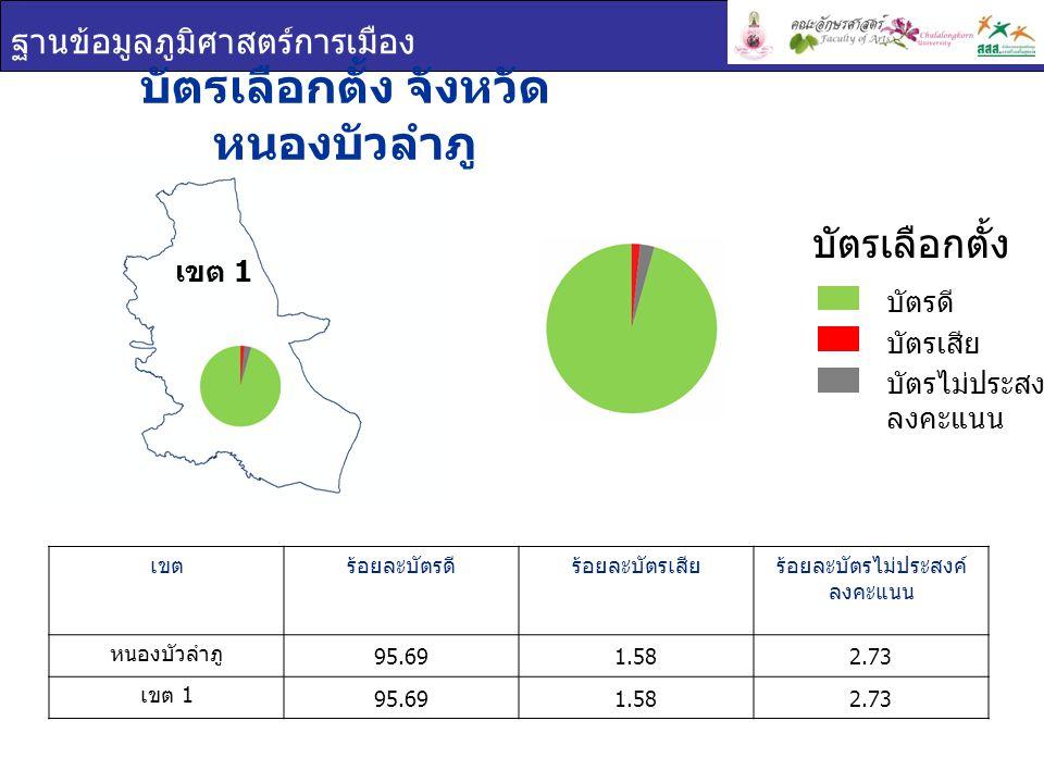 ฐานข้อมูลภูมิศาสตร์การเมือง บัตรเลือกตั้ง จังหวัด หนองบัวลำภู เขตร้อยละบัตรดีร้อยละบัตรเสียร้อยละบัตรไม่ประสงค์ ลงคะแนน หนองบัวลำภู 95.691.582.73 เขต 1 95.691.582.73 บัตรเลือกตั้ง บัตรดี บัตรเสีย บัตรไม่ประสงค์ ลงคะแนน เขต 1
