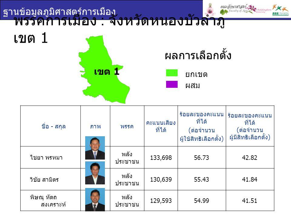 ฐานข้อมูลภูมิศาสตร์การเมือง พรรคการเมือง : จังหวัดหนองบัวลำภู เขต 1 ชื่อ - สกุล ภาพพรรค คะแนนเสียง ที่ได้ ร้อยละของคะแนน ที่ได้ ( ต่อจำนวน ผู้ใช้สิทธิเลือกตั้ง ) ร้อยละของคะแนน ที่ได้ ( ต่อจำนวน ผู้มีสิทธิเลือกตั้ง ) ไชยา พรหมา พลัง ประชาชน 133,69856.7342.82 วิชัย สามิตร พลัง ประชาชน 130,63955.4341.84 พิษณุ หัตถ สงเคราะห์ พลัง ประชาชน 129,59354.9941.51 ยกเขต ผสม ผลการเลือกตั้ง เขต 1