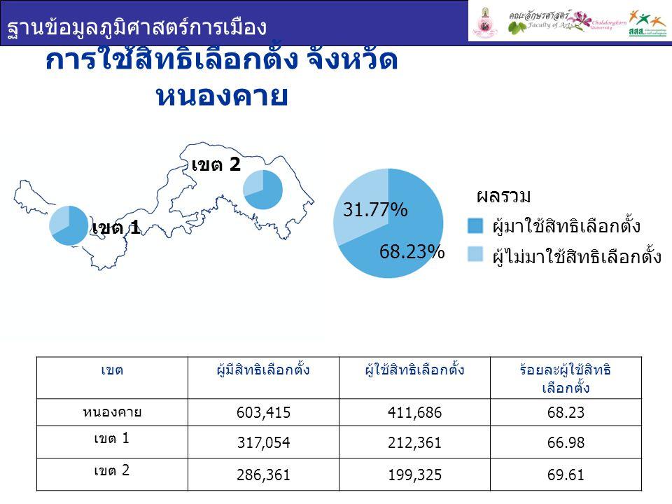 ฐานข้อมูลภูมิศาสตร์การเมือง การใช้สิทธิเลือกตั้ง จังหวัด หนองคาย เขตผู้มีสิทธิเลือกตั้งผู้ใช้สิทธิเลือกตั้งร้อยละผู้ใช้สิทธิ เลือกตั้ง หนองคาย 603,415411,68668.23 เขต 1 317,054212,36166.98 เขต 2 286,361199,32569.61 เขต 1 เขต 2 ผู้มาใช้สิทธิเลือกตั้ง ผู้ไม่มาใช้สิทธิเลือกตั้ง ผลรวม 31.77% 68.23%