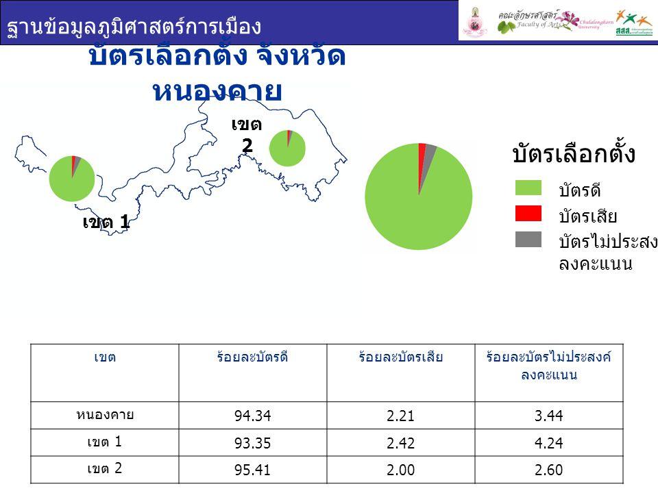 ฐานข้อมูลภูมิศาสตร์การเมือง เขต 1 เขต 2 บัตรเลือกตั้ง จังหวัด หนองคาย เขตร้อยละบัตรดีร้อยละบัตรเสียร้อยละบัตรไม่ประสงค์ ลงคะแนน หนองคาย 94.342.213.44 เขต 1 93.352.424.24 เขต 2 95.412.002.60 บัตรเลือกตั้ง บัตรดี บัตรเสีย บัตรไม่ประสงค์ ลงคะแนน
