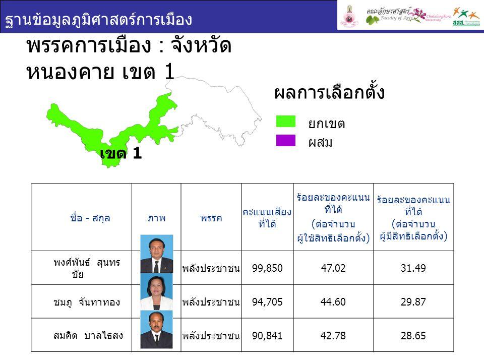 ฐานข้อมูลภูมิศาสตร์การเมือง ชื่อ - สกุล ภาพพรรค คะแนนเสียง ที่ได้ ร้อยละของคะแนน ที่ได้ ( ต่อจำนวน ผู้ใช้สิทธิเลือกตั้ง ) ร้อยละของคะแนน ที่ได้ ( ต่อจำนวน ผู้มีสิทธิเลือกตั้ง ) พงศ์พันธ์ สุนทร ชัย พลังประชาชน 99,85047.0231.49 ชมภู จันทาทอง พลังประชาชน 94,70544.6029.87 สมคิด บาลไธสง พลังประชาชน 90,84142.7828.65 พรรคการเมือง : จังหวัด หนองคาย เขต 1 ยกเขต ผสม ผลการเลือกตั้ง เขต 1