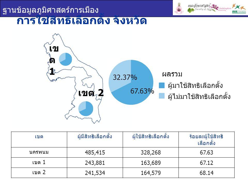 ฐานข้อมูลภูมิศาสตร์การเมือง การใช้สิทธิเลือกตั้ง จังหวัด นครพนม เขตผู้มีสิทธิเลือกตั้งผู้ใช้สิทธิเลือกตั้งร้อยละผู้ใช้สิทธิ เลือกตั้ง นครพนม 485,415328,26867.63 เขต 1 243,881163,68967.12 เขต 2 241,534164,57968.14 ผู้มาใช้สิทธิเลือกตั้ง ผู้ไม่มาใช้สิทธิเลือกตั้ง ผลรวม เข ต 1 เขต 2 67.63% 32.37%