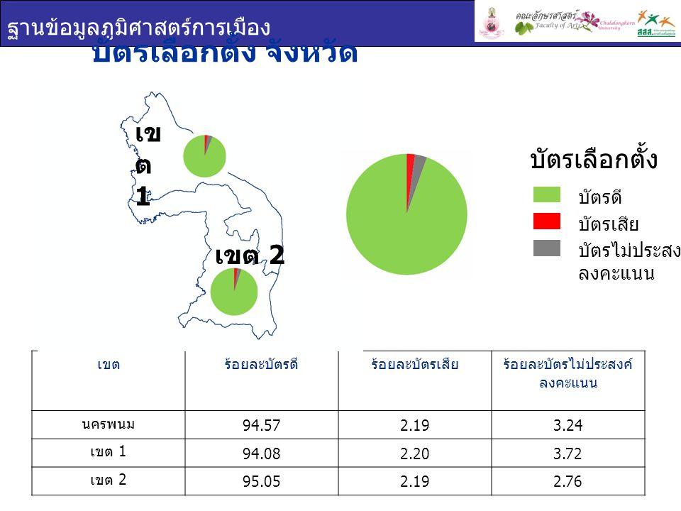 ฐานข้อมูลภูมิศาสตร์การเมือง บัตรเลือกตั้ง จังหวัด นครพนม เขตร้อยละบัตรดีร้อยละบัตรเสียร้อยละบัตรไม่ประสงค์ ลงคะแนน นครพนม 94.572.193.24 เขต 1 94.082.203.72 เขต 2 95.052.192.76 บัตรเลือกตั้ง บัตรดี บัตรเสีย บัตรไม่ประสงค์ ลงคะแนน เข ต 1 เขต 2