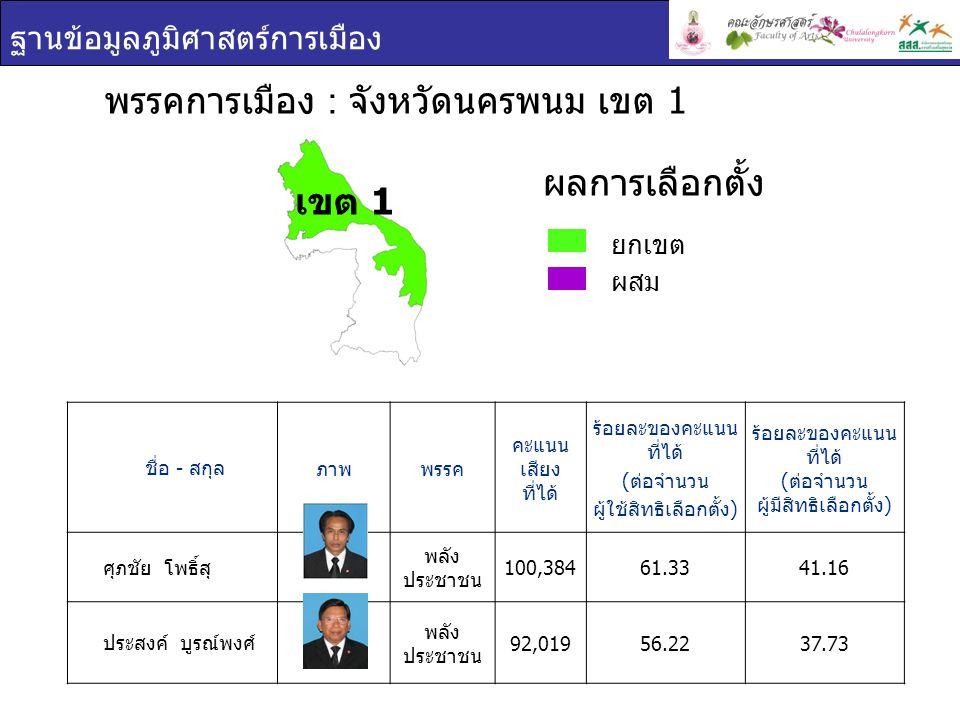 ฐานข้อมูลภูมิศาสตร์การเมือง ชื่อ - สกุล ภาพพรรค คะแนน เสียง ที่ได้ ร้อยละของคะแนน ที่ได้ ( ต่อจำนวน ผู้ใช้สิทธิเลือกตั้ง ) ร้อยละของคะแนน ที่ได้ ( ต่อจำนวน ผู้มีสิทธิเลือกตั้ง ) ศุภชัย โพธิ์สุ พลัง ประชาชน 100,38461.3341.16 ประสงค์ บูรณ์พงศ์ พลัง ประชาชน 92,01956.2237.73 พรรคการเมือง : จังหวัดนครพนม เขต 1 ยกเขต ผสม ผลการเลือกตั้ง เขต 1