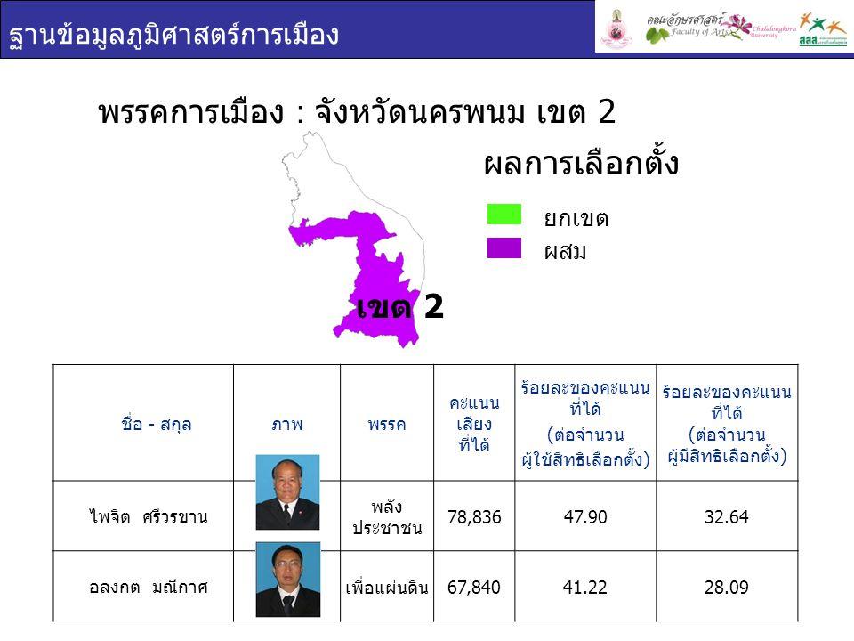 ฐานข้อมูลภูมิศาสตร์การเมือง ชื่อ - สกุล ภาพพรรค คะแนน เสียง ที่ได้ ร้อยละของคะแนน ที่ได้ ( ต่อจำนวน ผู้ใช้สิทธิเลือกตั้ง ) ร้อยละของคะแนน ที่ได้ ( ต่อจำนวน ผู้มีสิทธิเลือกตั้ง ) ไพจิต ศรีวรขาน พลัง ประชาชน 78,83647.9032.64 อลงกต มณีกาศ เพื่อแผ่นดิน 67,84041.2228.09 พรรคการเมือง : จังหวัดนครพนม เขต 2 ยกเขต ผสม ผลการเลือกตั้ง เขต 2