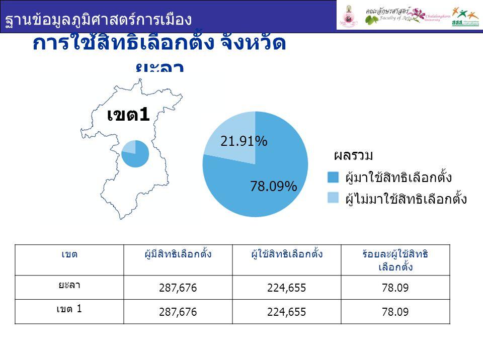 ฐานข้อมูลภูมิศาสตร์การเมือง การใช้สิทธิเลือกตั้ง จังหวัด ยะลา เขตผู้มีสิทธิเลือกตั้งผู้ใช้สิทธิเลือกตั้งร้อยละผู้ใช้สิทธิ เลือกตั้ง ยะลา 287,676224,65578.09 เขต 1 287,676224,65578.09 เขต 1 ผู้มาใช้สิทธิเลือกตั้ง ผู้ไม่มาใช้สิทธิเลือกตั้ง ผลรวม 78.09% 21.91%