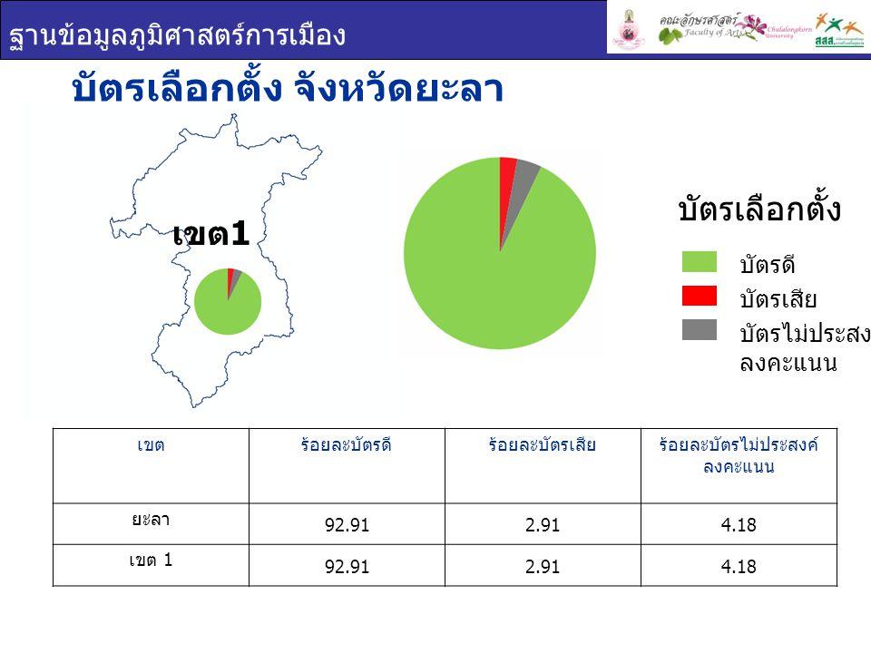 ฐานข้อมูลภูมิศาสตร์การเมือง บัตรเลือกตั้ง จังหวัดยะลา เขตร้อยละบัตรดีร้อยละบัตรเสียร้อยละบัตรไม่ประสงค์ ลงคะแนน ยะลา 92.912.914.18 เขต 1 92.912.914.18 บัตรเลือกตั้ง บัตรดี บัตรเสีย บัตรไม่ประสงค์ ลงคะแนน เขต 1