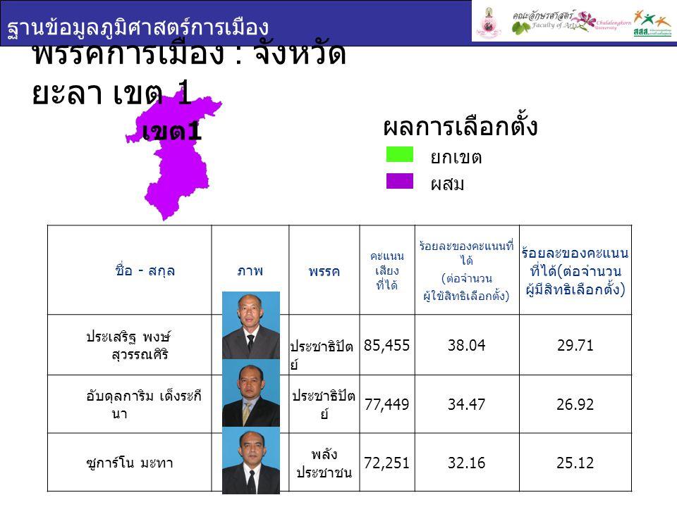 ฐานข้อมูลภูมิศาสตร์การเมือง พรรคการเมือง : จังหวัด ยะลา เขต 1 ชื่อ - สกุลภาพ พรรค คะแนน เสียง ที่ได้ ร้อยละของคะแนนที่ ได้ ( ต่อจำนวน ผู้ใช้สิทธิเลือกตั้ง ) ร้อยละของคะแนน ที่ได้ ( ต่อจำนวน ผู้มีสิทธิเลือกตั้ง ) ประเสริฐ พงษ์ สุวรรณศิริ ประชาธิปัต ย์ 85,45538.0429.71 อับดุลการิม เด็งระกี นา ประชาธิปัต ย์ 77,44934.4726.92 ซูการ์โน มะทา พลัง ประชาชน 72,25132.1625.12 เขต 1 ยกเขต ผสม ผลการเลือกตั้ง