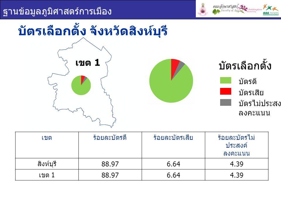 ฐานข้อมูลภูมิศาสตร์การเมือง เขต 1 บัตรเลือกตั้ง จังหวัดสิงห์บุรี เขตร้อยละบัตรดีร้อยละบัตรเสียร้อยละบัตรไม่ ประสงค์ ลงคะแนน สิงห์บุรี 88.976.644.39 เข