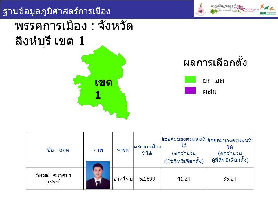 ฐานข้อมูลภูมิศาสตร์การเมือง ชื่อ - สกุล ภาพพรรค คะแนนเสียง ที่ได้ ร้อยละของคะแนนที่ ได้ ( ต่อจำนวน ผู้ใช้สิทธิเลือกตั้ง ) ร้อยละของคะแนนที่ ได้ ( ต่อจ