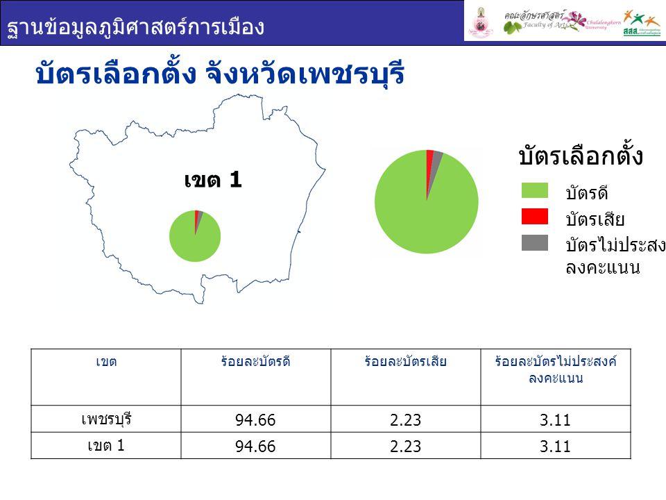 ฐานข้อมูลภูมิศาสตร์การเมือง เขต 1 บัตรเลือกตั้ง จังหวัดเพชรบุรี เขตร้อยละบัตรดีร้อยละบัตรเสียร้อยละบัตรไม่ประสงค์ ลงคะแนน เพชรบุรี 94.662.233.11 เขต 1