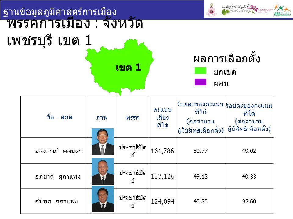 ฐานข้อมูลภูมิศาสตร์การเมือง พรรคการเมือง : จังหวัด เพชรบุรี เขต 1 ชื่อ - สกุล ภาพพรรค คะแนน เสียง ที่ได้ ร้อยละของคะแนน ที่ได้ ( ต่อจำนวน ผู้ใช้สิทธิเ
