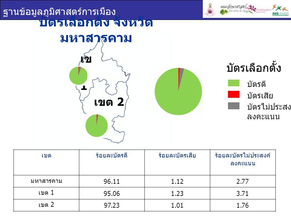 ฐานข้อมูลภูมิศาสตร์การเมือง เข ต 1 เขต 2 บัตรเลือกตั้ง จังหวัด มหาสารคาม เขตร้อยละบัตรดีร้อยละบัตรเสียร้อยละบัตรไม่ประสงค์ ลงคะแนน มหาสารคาม 96.111.122.77 เขต 1 95.061.233.71 เขต 2 97.231.011.76 บัตรเลือกตั้ง บัตรดี บัตรเสีย บัตรไม่ประสงค์ ลงคะแนน