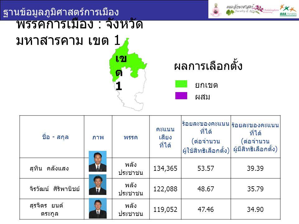 ฐานข้อมูลภูมิศาสตร์การเมือง ชื่อ - สกุล ภาพพรรค คะแนน เสียง ที่ได้ ร้อยละของคะแนน ที่ได้ ( ต่อจำนวน ผู้ใช้สิทธิเลือกตั้ง ) ร้อยละของคะแนน ที่ได้ ( ต่อจำนวน ผู้มีสิทธิเลือกตั้ง ) สุทิน คลังแสง พลัง ประชาชน 134,36553.5739.39 จิรวัฒน์ ศิริพานิชย์ พลัง ประชาชน 122,08848.6735.79 สุรจิตร ยนต์ ตระกูล พลัง ประชาชน 119,05247.4634.90 พรรคการเมือง : จังหวัด มหาสารคาม เขต 1 ยกเขต ผสม ผลการเลือกตั้ง เข ต 1