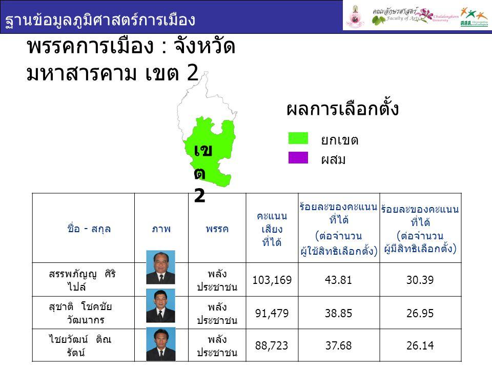 ฐานข้อมูลภูมิศาสตร์การเมือง ชื่อ - สกุล ภาพพรรค คะแนน เสียง ที่ได้ ร้อยละของคะแนน ที่ได้ ( ต่อจำนวน ผู้ใช้สิทธิเลือกตั้ง ) ร้อยละของคะแนน ที่ได้ ( ต่อจำนวน ผู้มีสิทธิเลือกตั้ง ) สรรพภัญญู ศิริ ไปล์ พลัง ประชาชน 103,16943.8130.39 สุชาติ โชคชัย วัฒนากร พลัง ประชาชน 91,47938.8526.95 ไชยวัฒน์ ติณ รัตน์ พลัง ประชาชน 88,72337.6826.14 พรรคการเมือง : จังหวัด มหาสารคาม เขต 2 ยกเขต ผสม ผลการเลือกตั้ง เข ต 2