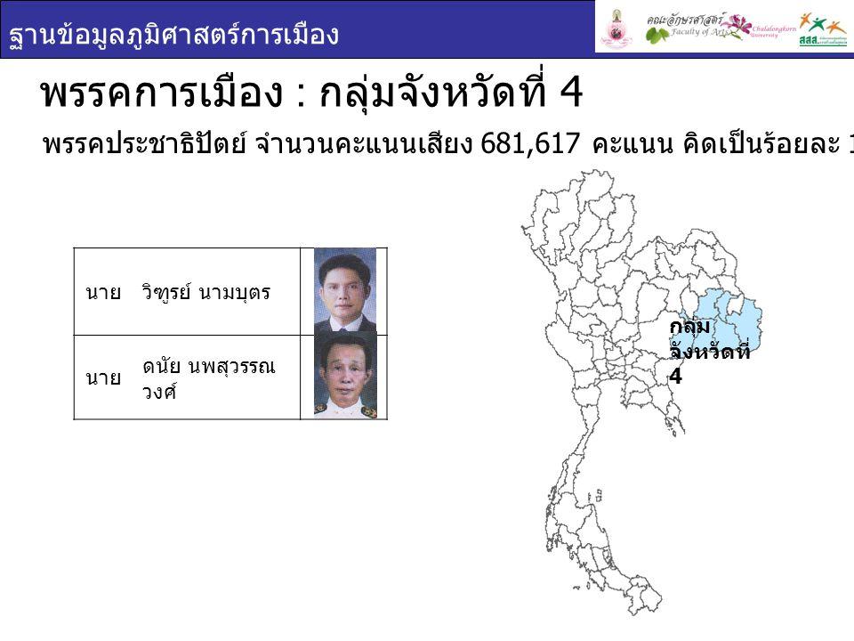 ฐานข้อมูลภูมิศาสตร์การเมือง กลุ่ม จังหวัดที่ 4 พรรคการเมือง : กลุ่มจังหวัดที่ 4 นาย วัลลภ ไทย เหนือ พรรคเพื่อแผ่นดิน จำนวนคะแนนเสียง 345,672 คะแนน คิดเป็นร้อยละ 10