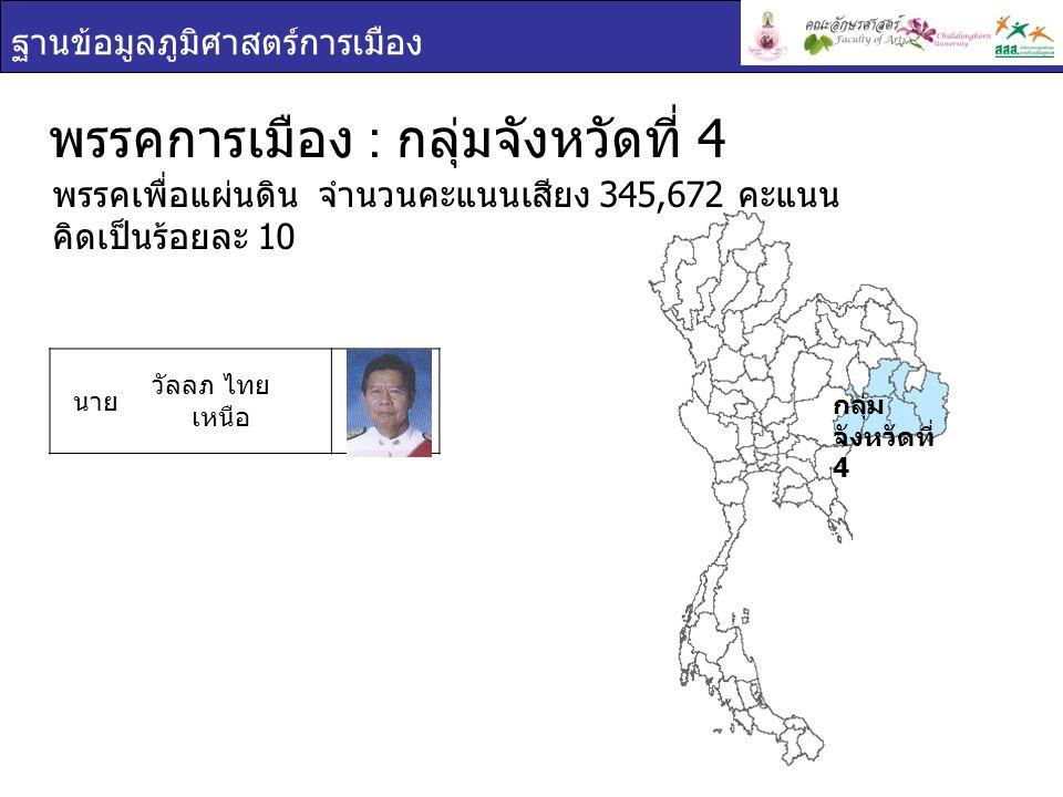 ฐานข้อมูลภูมิศาสตร์การเมือง กลุ่ม จังหวัดที่ 4 พรรคการเมือง : กลุ่มจังหวัดที่ 4 นาย วีระศักดิ์ โควสุ รัตน์ พรรคชาติไทย จำนวนคะแนนเสียง 105,883 คะแนน คิด เป็นร้อยละ 3