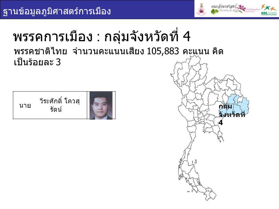 ฐานข้อมูลภูมิศาสตร์การเมือง กลุ่ม จังหวัดที่ 4 พรรคการเมือง : กลุ่มจังหวัดที่ 4 นาย วีระศักดิ์ โควสุ รัตน์ พรรคชาติไทย จำนวนคะแนนเสียง 105,883 คะแนน ค
