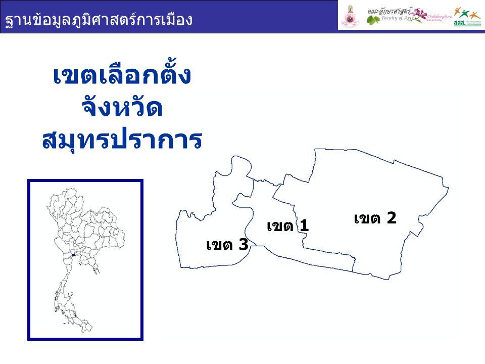 ฐานข้อมูลภูมิศาสตร์การเมือง เขต 1 เขต 2 เขต 3 การใช้สิทธิเลือกตั้ง จังหวัด สมุทรปราการ เขตผู้มีสิทธิเลือกตั้งผู้ใช้สิทธิเลือกตั้งร้อยละผู้ใช้สิทธิ เลือกตั้ง สมุทรปราการ 809,291593,43373.33 เขต 1 351,589255,52472.68 เขต 2 234,133169,64272.46 เขต 3 223,569168,26775.26 ผู้มาใช้สิทธิเลือกตั้ง ผู้ไม่มาใช้สิทธิเลือกตั้ง ผลรวม 73.33% 26.67%