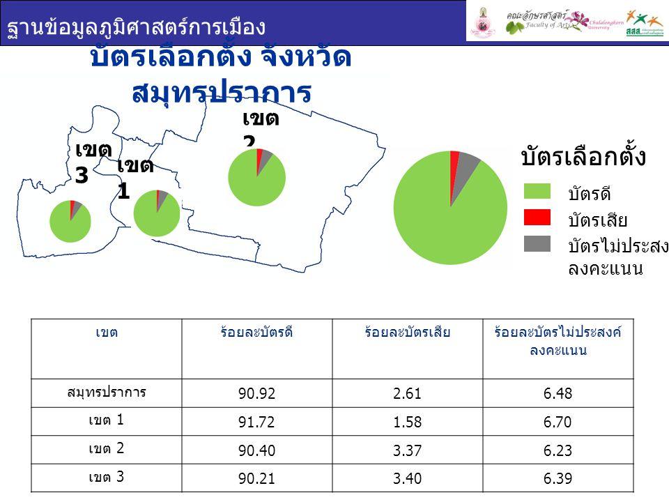ฐานข้อมูลภูมิศาสตร์การเมือง เขต 1 เขต 2 เขต 3 บัตรเลือกตั้ง จังหวัด สมุทรปราการ เขตร้อยละบัตรดีร้อยละบัตรเสียร้อยละบัตรไม่ประสงค์ ลงคะแนน สมุทรปราการ 90.922.616.48 เขต 1 91.721.586.70 เขต 2 90.403.376.23 เขต 3 90.213.406.39 บัตรเลือกตั้ง บัตรดี บัตรเสีย บัตรไม่ประสงค์ ลงคะแนน
