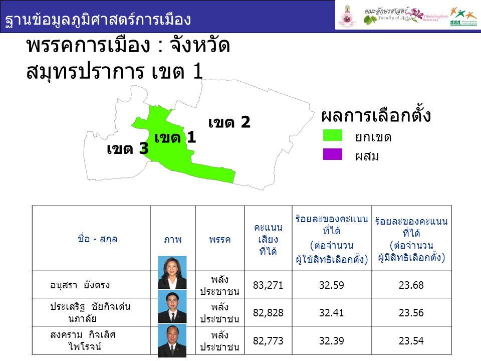 ฐานข้อมูลภูมิศาสตร์การเมือง ชื่อ - สกุล ภาพพรรค คะแนน เสียง ที่ได้ ร้อยละของคะแนน ที่ได้ ( ต่อจำนวน ผู้ใช้สิทธิเลือกตั้ง ) ร้อยละของคะแนน ที่ได้ ( ต่อจำนวน ผู้มีสิทธิเลือกตั้ง ) อนุสรา ยังตรง พลัง ประชาชน 83,27132.5923.68 ประเสริฐ ชัยกิจเด่น นภาลัย พลัง ประชาชน 82,82832.4123.56 สงคราม กิจเลิศ ไพโรจน์ พลัง ประชาชน 82,77332.3923.54 พรรคการเมือง : จังหวัด สมุทรปราการ เขต 1 ยกเขต ผสม ผลการเลือกตั้ง เขต 1 เขต 2 เขต 3