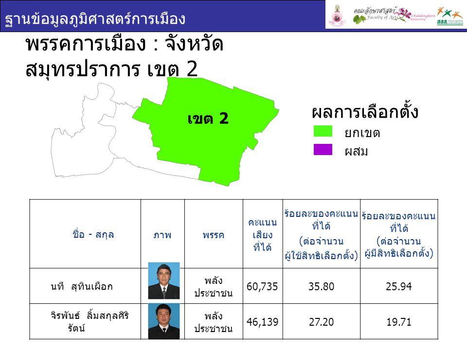 ฐานข้อมูลภูมิศาสตร์การเมือง ชื่อ - สกุล ภาพพรรค คะแนน เสียง ที่ได้ ร้อยละของ คะแนนที่ได้ ( ต่อจำนวน ผู้ใช้สิทธิ เลือกตั้ง ) ร้อยละของ คะแนนที่ได้ ( ต่อจำนวน ผู้มีสิทธิเลือกตั้ง ) ประชา ประสพดี พลัง ประชาชน 68,24140.5630.52 นฤมล ธารดำรงค์ พลัง ประชาชน 41,34724.5718.49 พรรคการเมือง : จังหวัด สมุทรปราการ เขต 3 ยกเขต ผสม ผลการเลือกตั้ง เขต 3