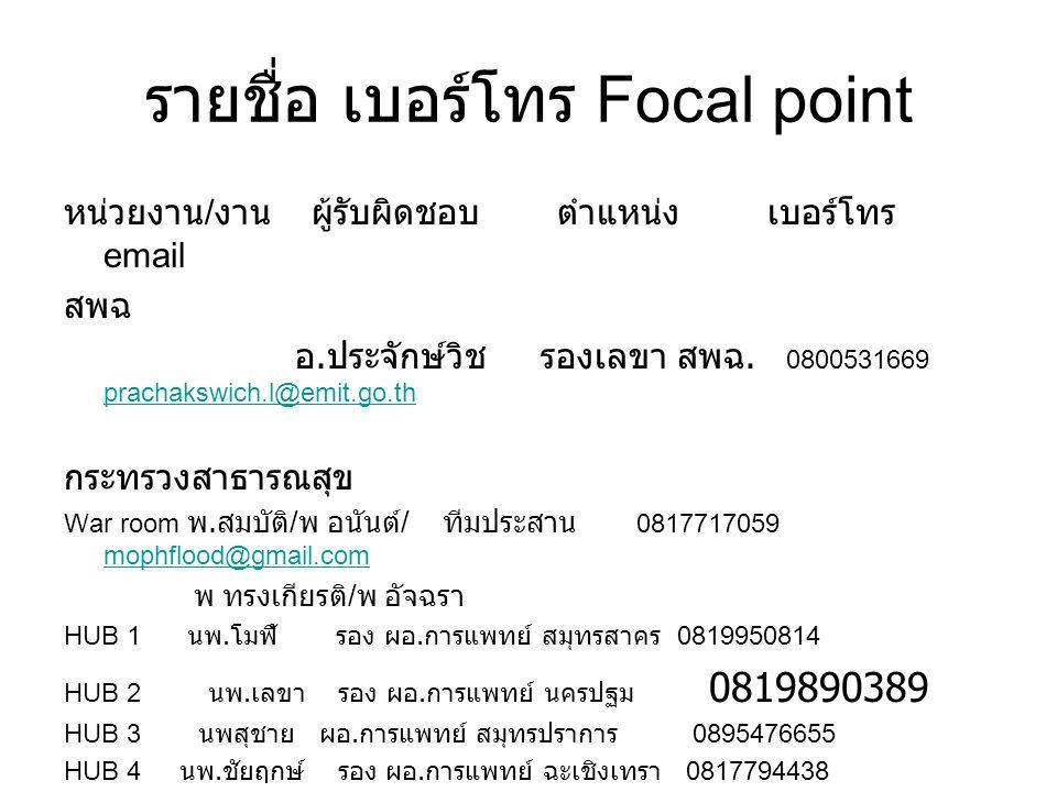 รายชื่อ เบอร์โทร Focal point หน่วยงาน / งาน ผู้รับผิดชอบ ตำแหน่ง เบอร์โทร email สพฉ อ. ประจักษ์วิช รองเลขา สพฉ. 0800531669 prachakswich.l@emit.go.th p