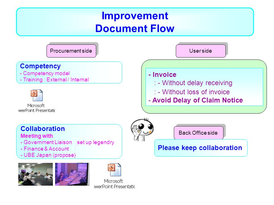 Improvement Document Flow - Invoice : - Without delay receiving : - Without loss of invoice - Avoid Delay of Claim Notice Competency - Competency model - Training : External / Internal Collaboration Meeting with - Government Liaison set up legendry - Finance & Account - UBE Japan (propose) Procurement side Back Office side User side Please keep collaboration